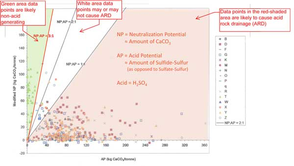 Acid generating potential (AP) of 399 samples from the Pebble West deposit, 1988-2003