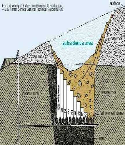 Diagram of subsidence at an area mined by block caving